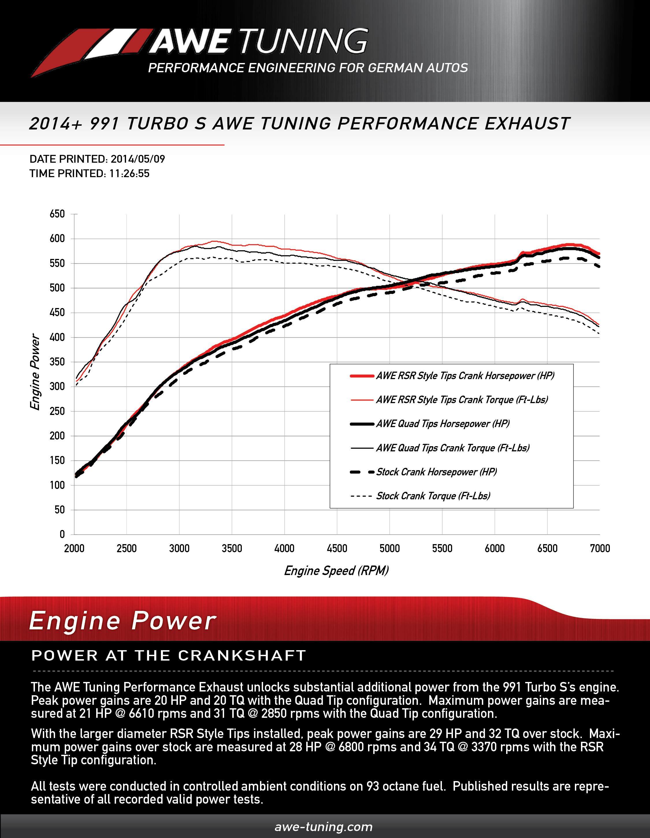 Awe Tuning Porsche 991 Turbo And S Performance Exhaust System Engine Diagram Crank Horsepower Gains For The