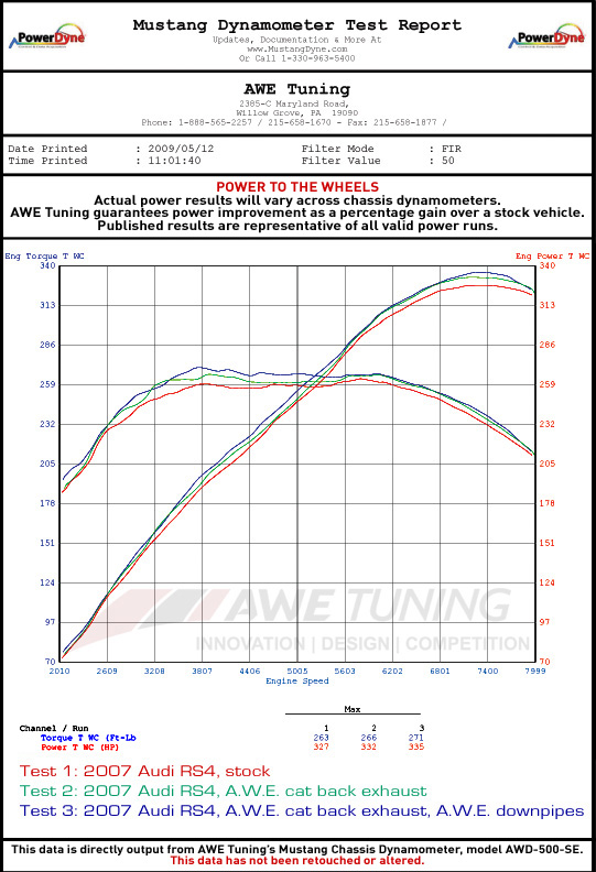 AWE B7 RS4 Exhaust Dyno Sheet