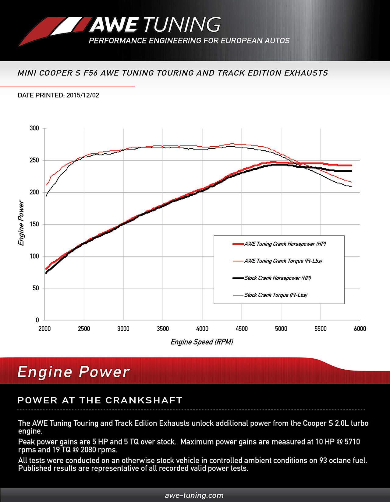 Awe Tuning Mini F56 Exhaust Cooper Turbo Engine Schematics Crank Horsepower Gains For The System