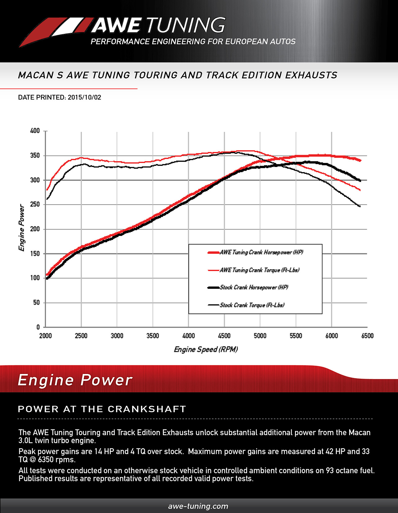 Awe Tuning Porsche Macan S Exhaust Suite Wiring Diagram Crank Horsepower Gains For The System