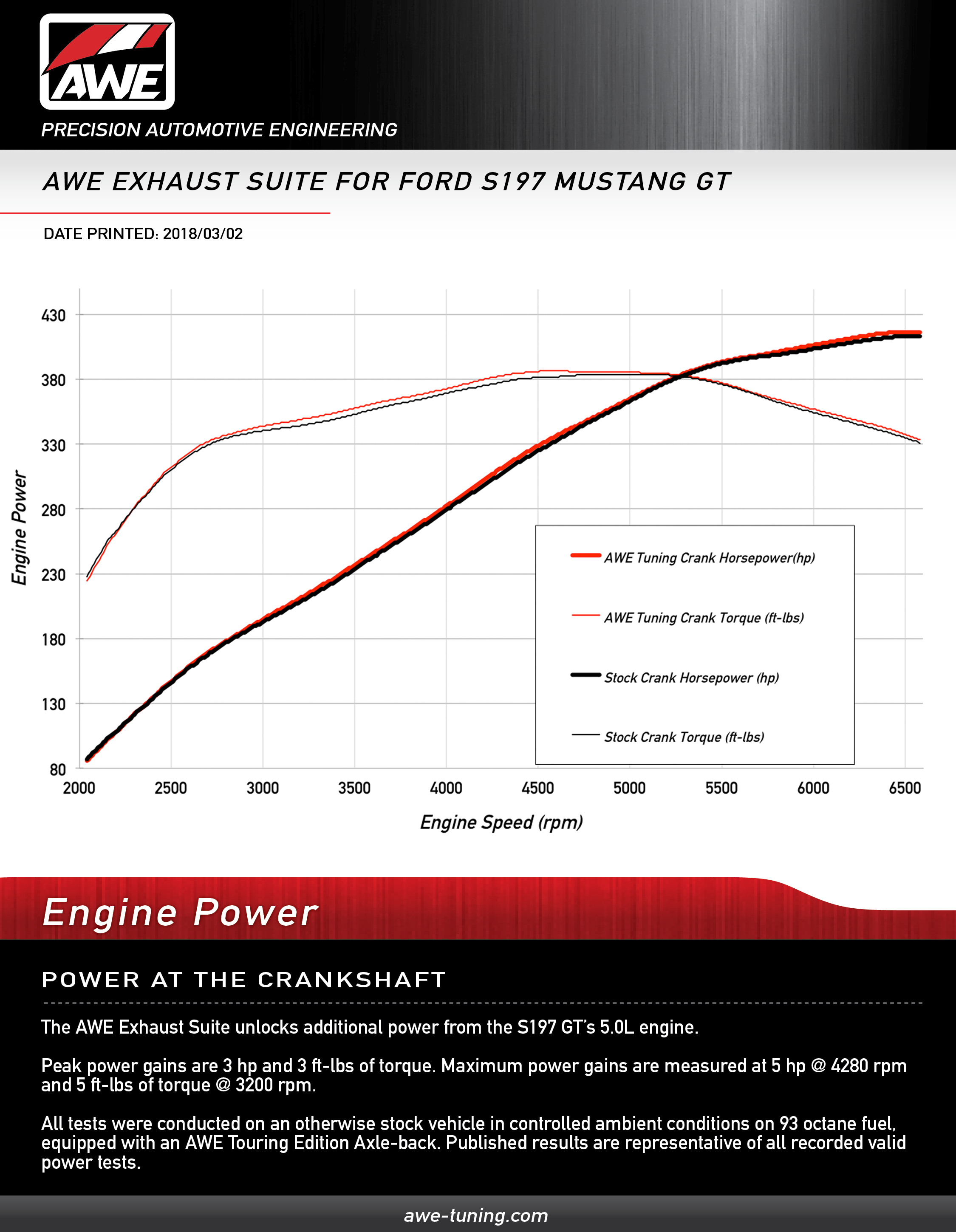 crank horsepower gains for the awe s197 mustang gt axle-back exhaust systems