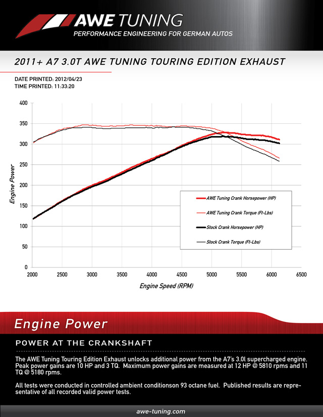 awe tuning exhaust touring graph AWE-A7-3.0T-EXHAUST_GROUP
