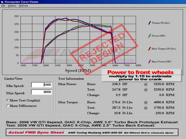 2.5 vs 3 inch Turbo Back Dyno Sheet