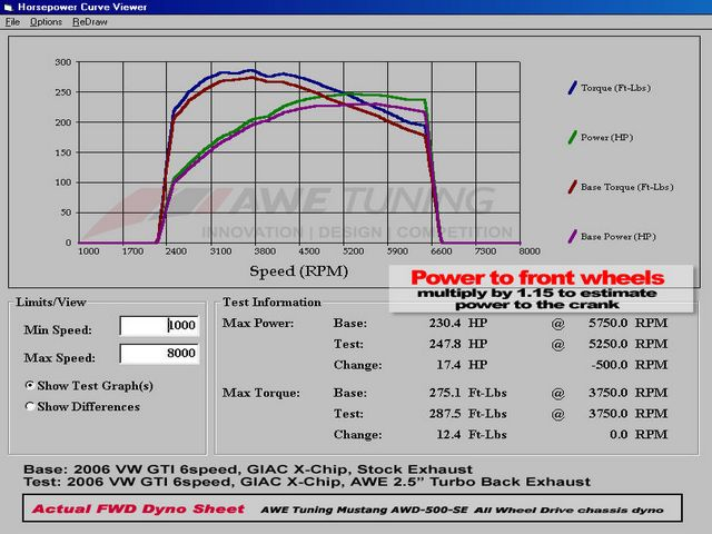 2.5 vs stock Turbo Back Dyno Sheet