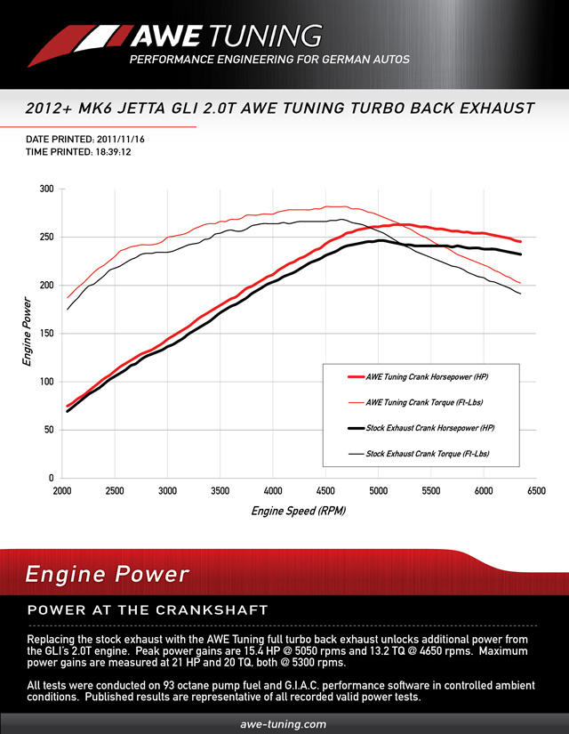 AWE Tuning Turbo Back Exhaust vs. Stock Cat Back