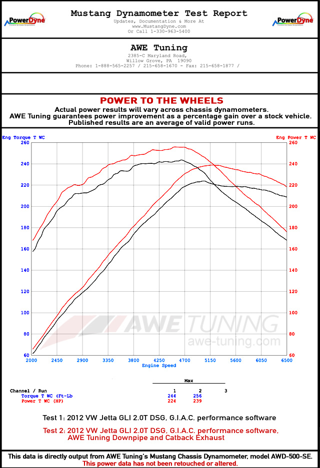 AWE Tuning Turbo Back Exhaust vs. AWE Tuning Cat Back