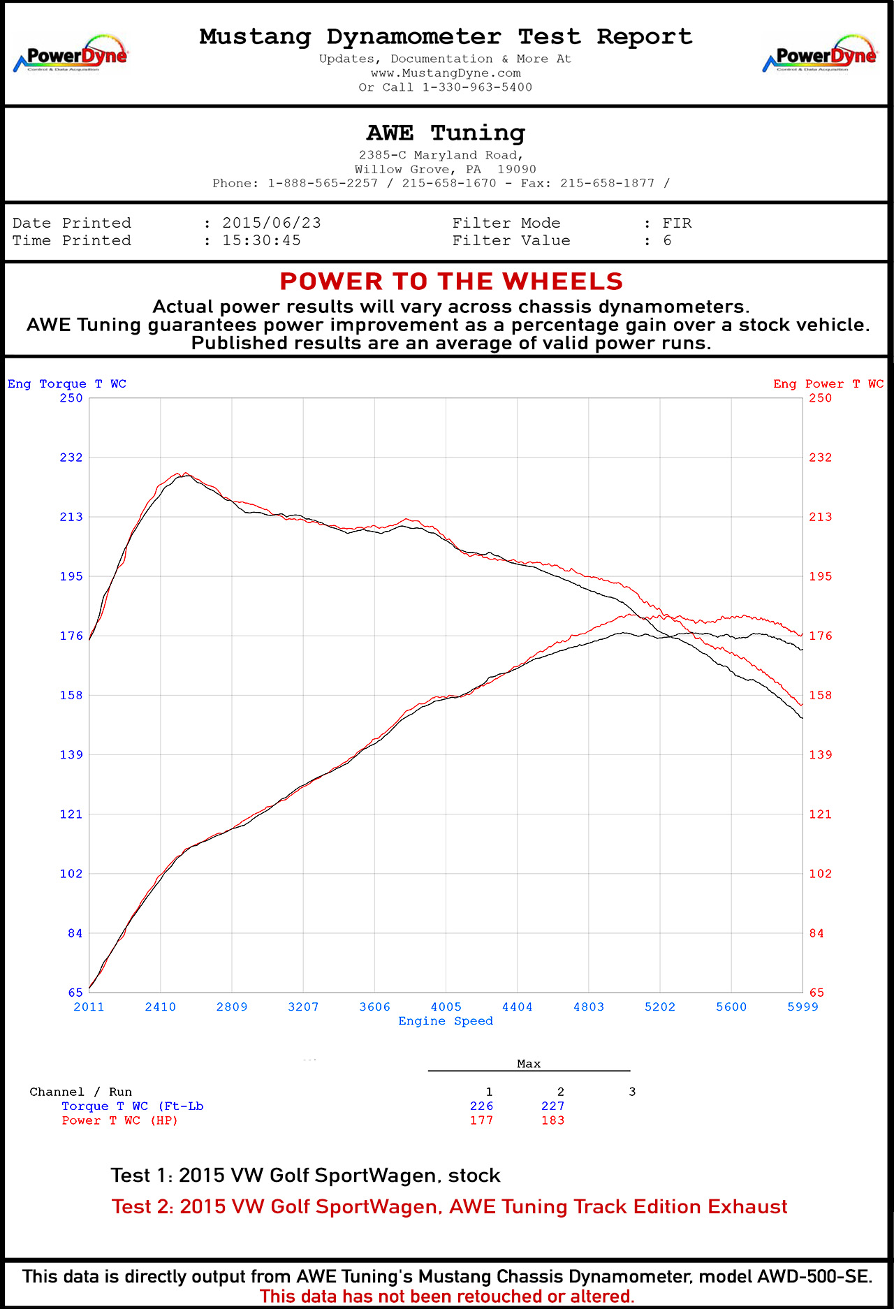 Wheel Horsepower Gains for the AWE Tuning VW MK7 Golf SportWagen Exhaust System