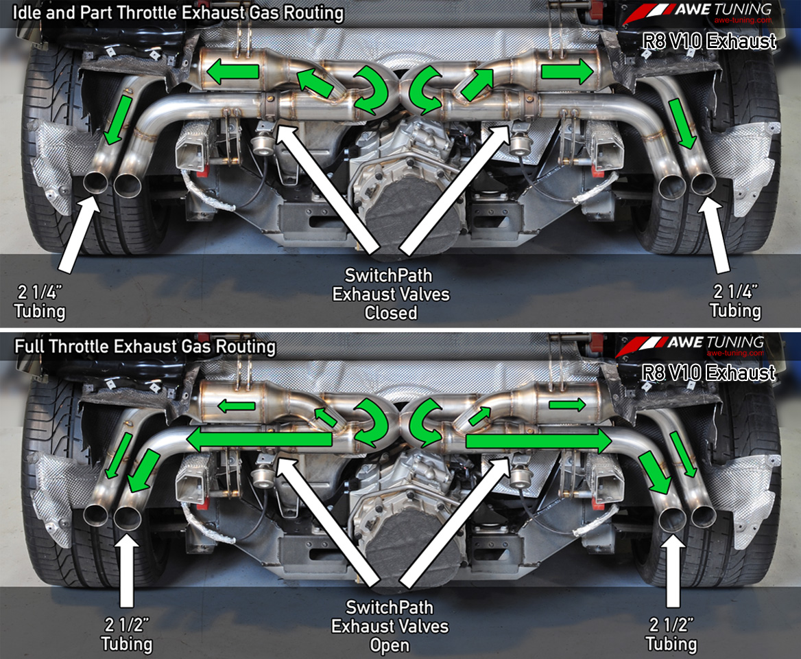 Awe Tuning V10 Exhaust Page 2