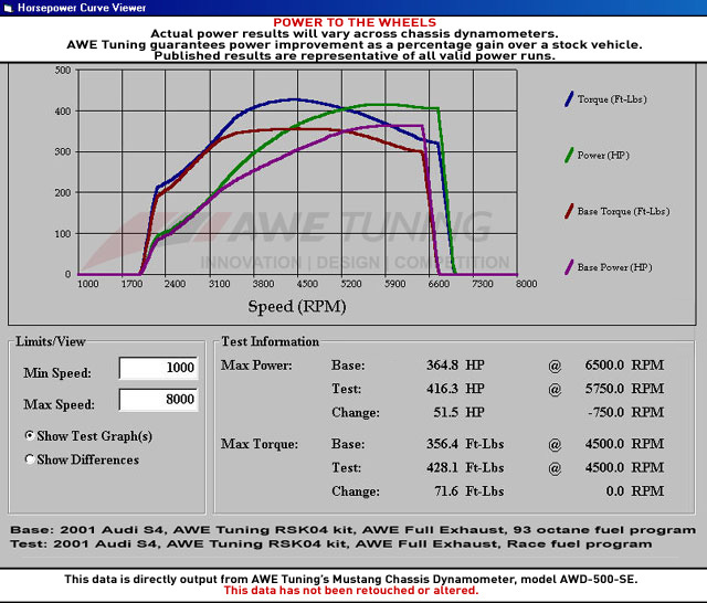 AWE RSK04 Race vs Pump Fuel Dyno Sheet
