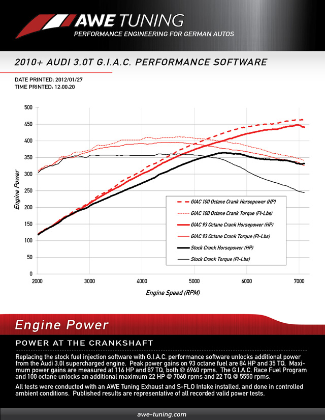 G I A C  Performance Software | AWE Tuning