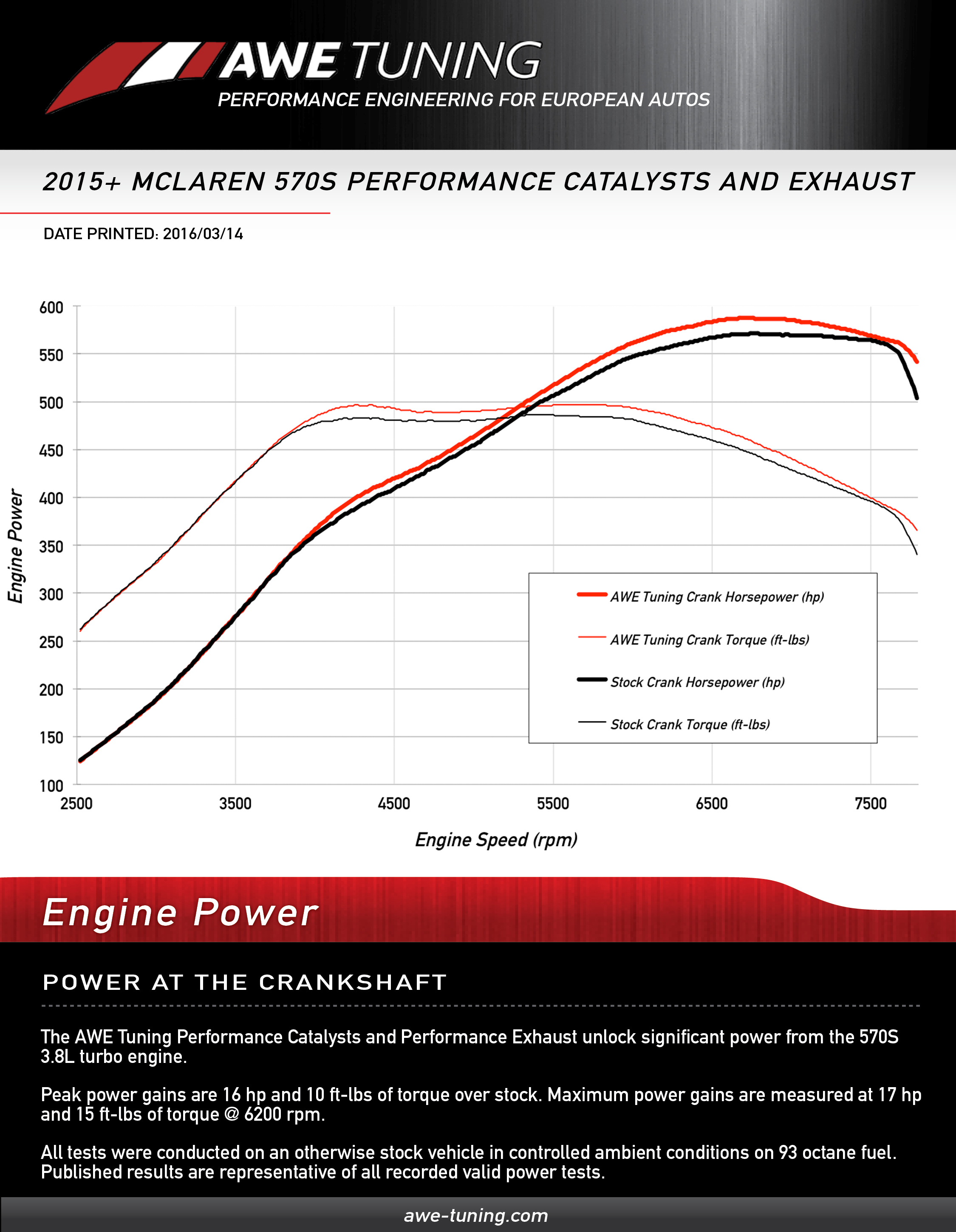 Crank Horsepower Gains for the AWE Tuning McLaren 570S Exhaust System