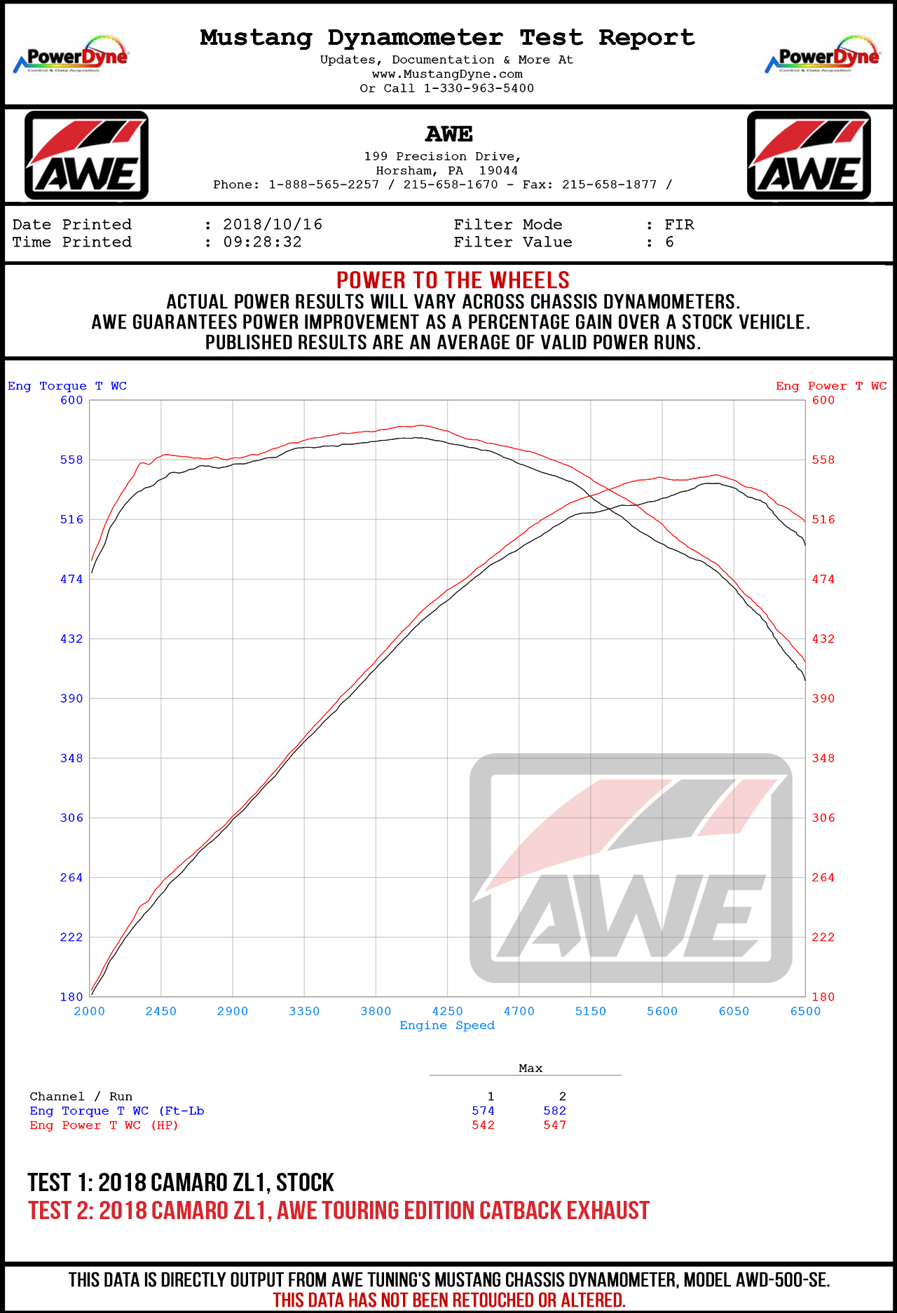 Awe Exhaust Suite For Chevrolet Gen6 Camaro Zl1 Tuning Wiring Diagram Wheel Horsepower Gains The