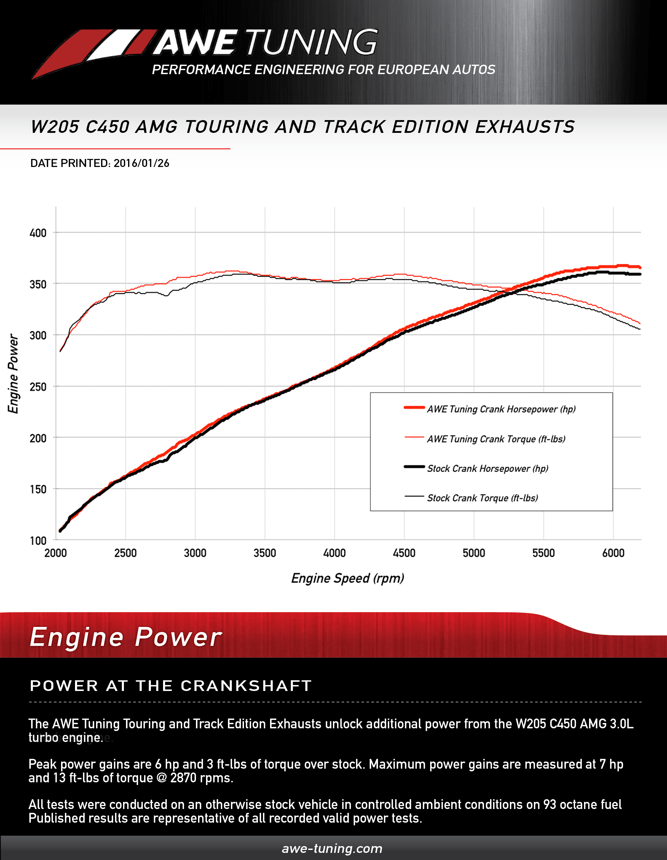 Crank Horsepower Gains for the AWE Tuning C450 AMG Exhaust System