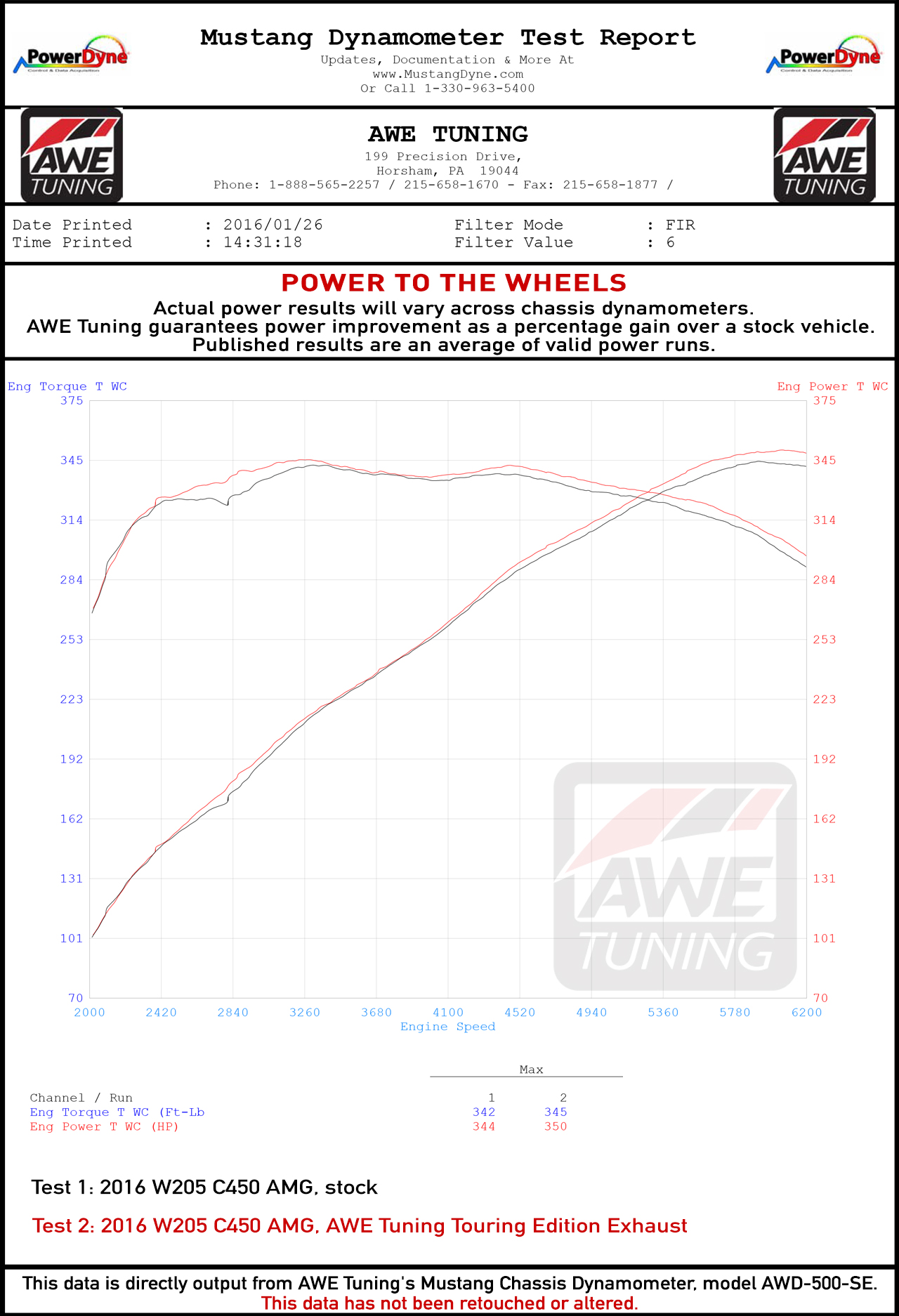 Wheel Horsepower Gains for the AWE Tuning C450 AMG Exhaust System