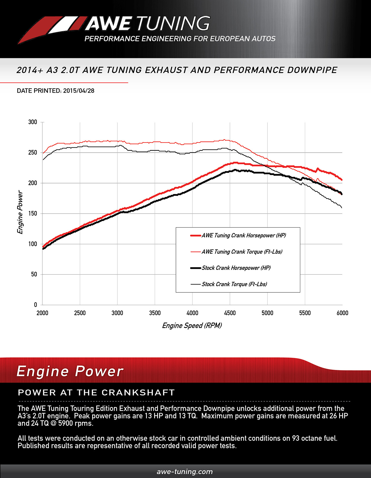 Crank Horsepower Gains for the AWE 8V A3 Exhaust System
