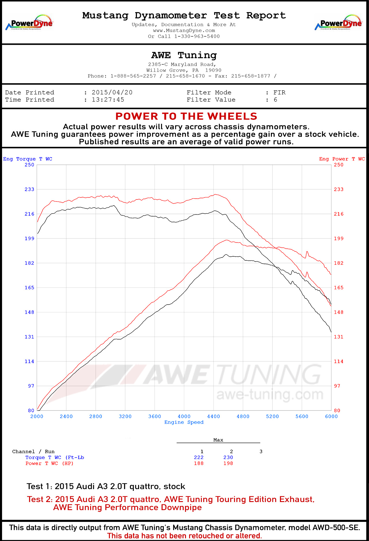 Wheel Horsepower Gains for the AWE 8V A3 Exhaust System